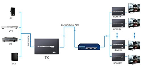 ESYNIC 4K HDMI HDBaseT Extender 230ft/70m HDMI Repeater with Bi-directional IR Remote Over Single Cat5E Cat 6 Cat7 Support 4Kx2K 60Hz 1080P HDCP CEC DTS-HD with US Plug-HDMI Transmitter Receiver Kit by eSynic (Image #7)