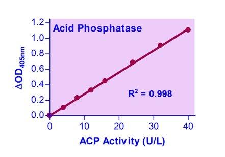 Kit de ensayo colorimétrico de fosfatasa ácida (DACP-100 ...