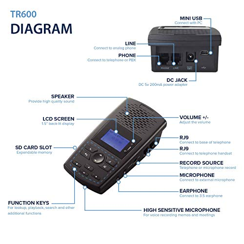 RecorderGear Phone Call Recorder for Analog/IP/Digital Lines, Automatic Telephone Recording