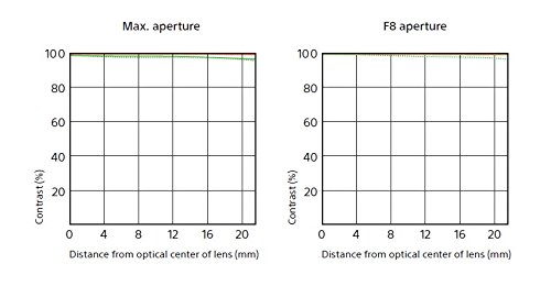 Sony SEL400F28GM Fixed Prime Lens, White