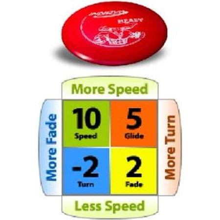 Innova Technology Beast Dx Plastic Distance Driver Disc