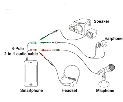 iphone headphones wiring diagram wiring diagrams schema iphone connector wiring diagram amazon com smays 3 ring 3 5mm aux to microphone and earphone jack iphone camera wiring diagram iphone headphones wiring diagram