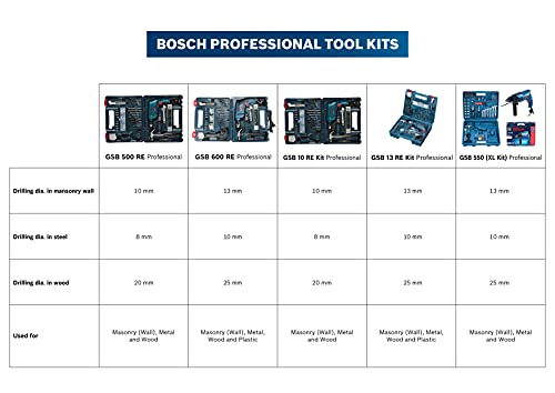Bosch GSB 500W 10 RE Professional Tool Kit Set of 100 Tools