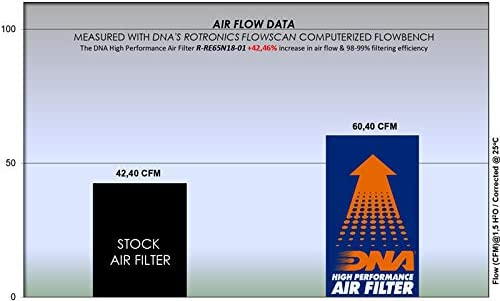 DNA Filtre /à Air pour Royal Enfield Continental GT 650 18-20 R-RE65N18-01 PN