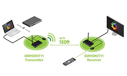 IOGEAR Wireless HD Plug and Play HDMI Computer/TV/Projector Audio Video Audio Extender KIT by IOGEAR (Image #4)