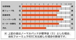 ACRE(アクレ) フォーミュラ・800C[前後SET] ブレーキパッド プリメーラカミノ GC-HP11 / GC-HNP11 98.9~01.1 219 / 255