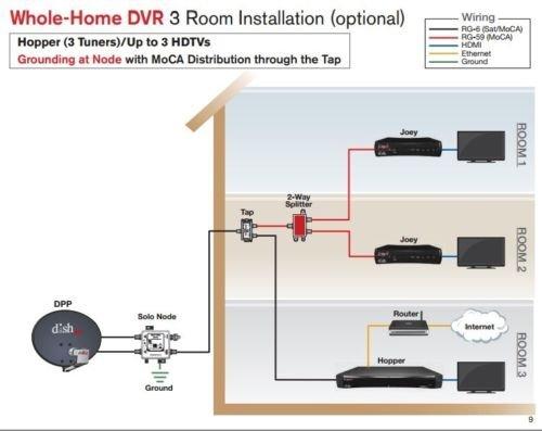 41wBBf 8qJL amazon com dish network hopper tap 190506 home audio & theater dish solo node wiring diagram at gsmportal.co