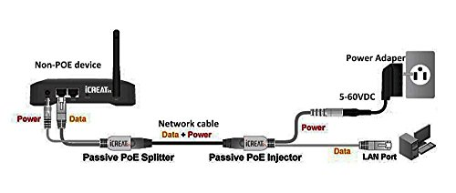 icreatin passive poe injector and poe splitter kit with