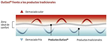 letto singolo 80 x 190//200 cm Pikolin Home traspirante Tutte le misure Proteggi-materasso termoregolatore