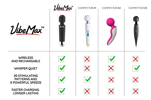 Rechargeable Handheld Personal Wand Massager by VibeMax: Wireless & Waterproof - Powerful Multi Speed Vibration - Whisper Quiet - Cordless - Mini - Black