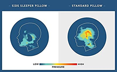PureComfort - Side Sleeping Pillow | Height Adjustable | Ear Pain Relief | CPAP Pillow | Wrinkle Prevention | TMJ | CertiPUR-US Memory Foam with Soft Bamboo Cover (Soft)