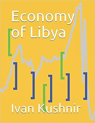 Economy of Libya