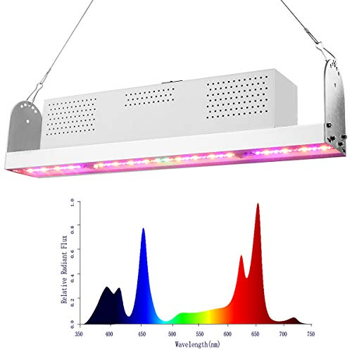 Led Grow Light Patent in US - 6