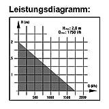 EINHELL-Teichfilter-Teichpumpe-Pumpe-BG-PP-1750-N