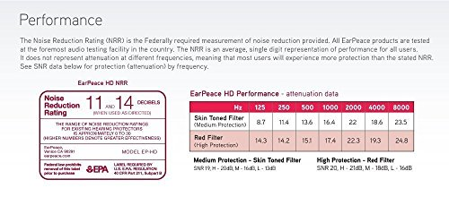 EarPeace Ear Plugs - High Fidelity Hearing Protection for Concerts & Music Professionals (White Plugs, Black Case) by EarPeace (Image #2)