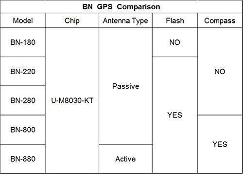 Beitian BN-220 Dual GPS Glonass Module TTL Level Car