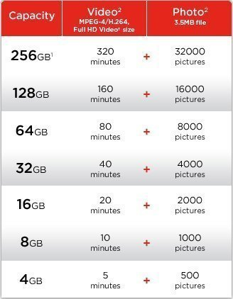 MIXZA Performance Grade 256GB Kyocera DuraXA MicroSDXC Card is Pro-Speed, Heat & Cold Resistant, Built for Lifetime of Use! (UHS-395MBs)