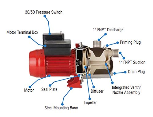 Shallow Well Jet Pump Installation Diagram | Red Lion 97080702 12 Gpm 3 4 Hp Stainless Steel Shallow Well Jet