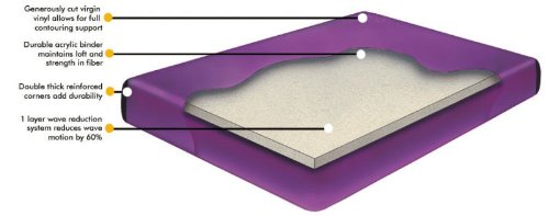 Simi Waveless Waterbed Mattress by Owlbehome