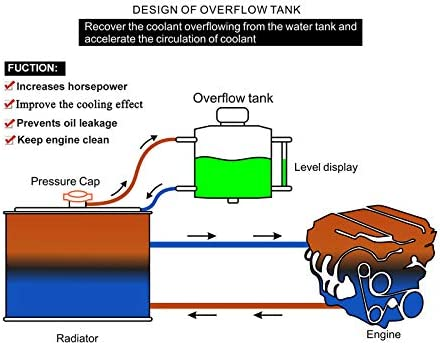 PowerRun Universal 1L Radiator Coolant Overflow Tank,Recovery Coolant Bottle,Polished Aluminum(Black)