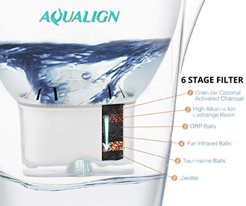 AQUALIGN Alkaline Water Pitcher Replacement Filter