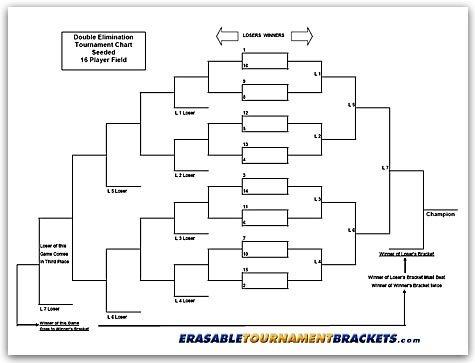 Zieglerworld 16 Player Erasable Seeded Draw Double Elimination Tournament Bracket Chart + Erasable Pen
