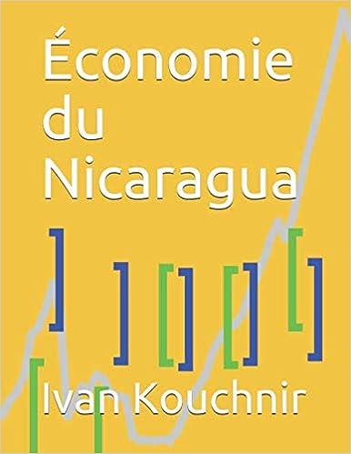 Économie du Nicaragua