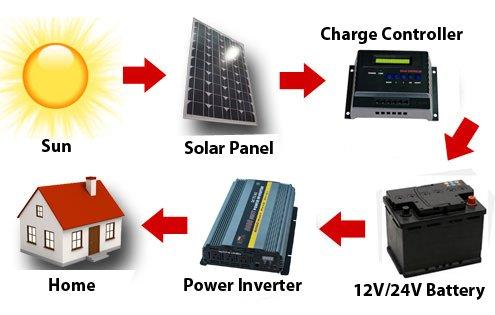 50-Amp 12-Volt/24-Volt Digital Solar Power Charge Controller