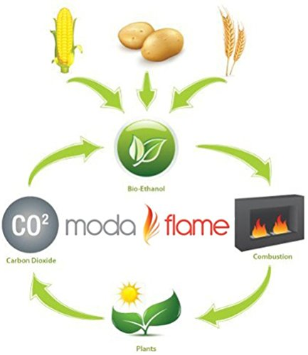 Moda Flame 1 Quart Bio-Ethanol Fireplace Fuel 12 Bottles