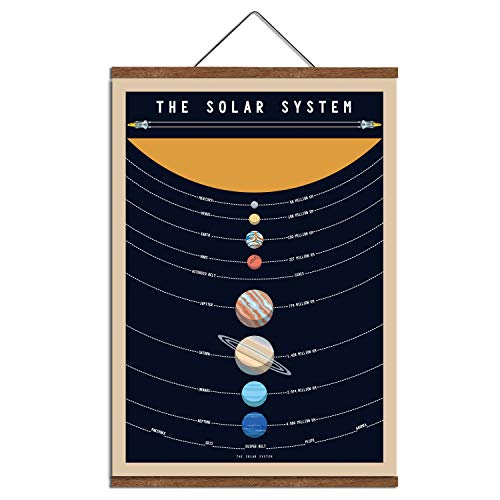 WEROUTE Planets Educational Printed Painting15 7