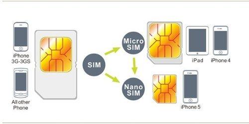 iphone sim karte Noosy Nano Sim Card Adapter 3 in 1 and Micro Sim: Amazon.co.uk