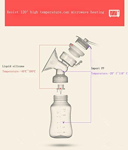 VOSMEP Elettrico Tiralatte, USB BPA-libero & 100% Qualità del cibo Raddoppiare Pompa di latte, Massaggi & La prolattina Modo SH043