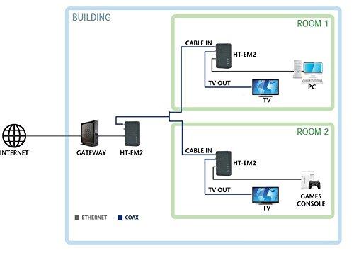 Hitron CGNVM-2559 (24×8) DOCSIS 3 0 Cable Modem + Wireless N WIFI
