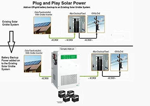 Amazon Com 3kw Backup Power Add On To Your Grid Tie Solar Power System Whole House Power Garden Outdoor