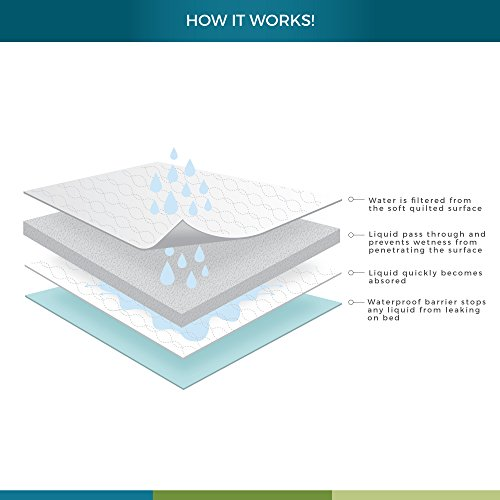 "Priva High Quality Ultra Waterproof Sheet and Mattress Protector 34"" x 52"", 8 Cups Absorbency, Guarantee 300 Machine Washes"