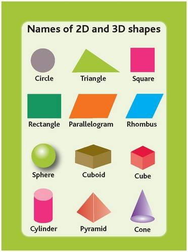Tips Cards: Names of 2D and 3D Shapes: Amazon co uk: Sue