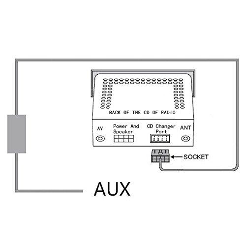 Auxillary Adapter Yomikoo Car Radio Mp3 Wma Usb Music: Aux Interface ,Yomikoo IPhone5/AUX MP3 Radio Adapter Audio