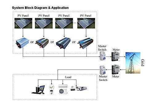 Blue color 600W grid tie solar inverter 10.8-30VDC pure sine wave power inverter by Unknown (Image #5)