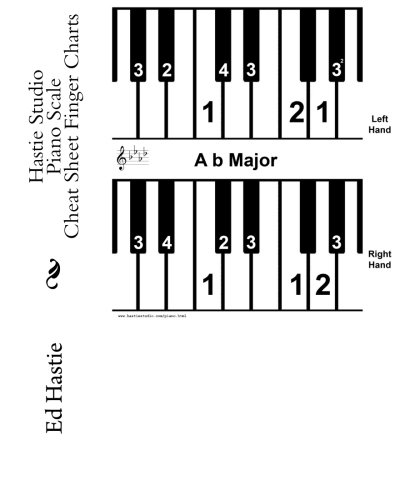 (Hastie Studio Piano Scale Cheat Sheet Finger Charts)