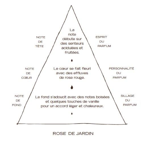 Aquarelle Bougie Parfumée Rose de Jardin 190 g 015942003