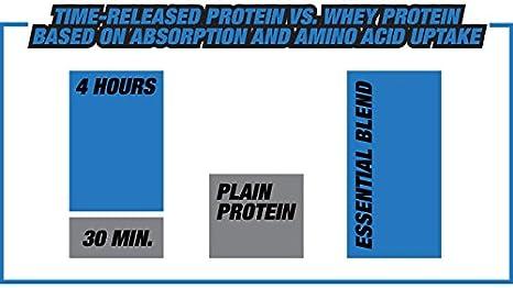 Amazon.com: Essential mezcla Time Released de proteína Drink ...