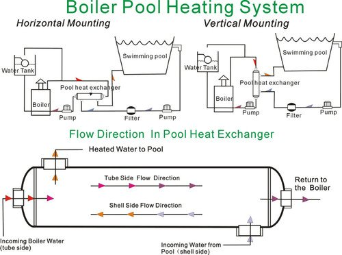 GOWE 316L de acero inoxidable piscina intercambiador de calor 360 K-S diseñado para cubo de 110 metros calentador de agua solar piscina calefacción 105 KW ...