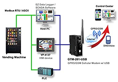 Amazon.com: gtm-201-rs232 Industrial Quad-Band GPRS/GSM ...