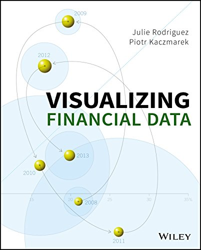 Visualizing Financial Data