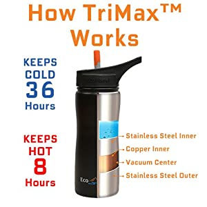 EcoVessel SUMMIT TriMax Triple Insulated Stainless Steel Water Bottle with Flip Straw - Black - 17-Ounce