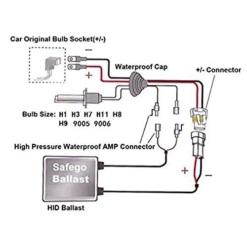 Safego 55W H7 HID Xenon Conversion Kit 6000K Warm White HID Bulbs 2 High-Quality Canbus HID Ballast 55 Watt Lights Lamp For Car HKA1255-35YB-H7-6K