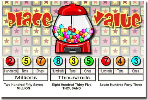 Elementary Math: Place Value, Classroom Poster