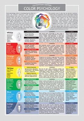 psychology theories chart