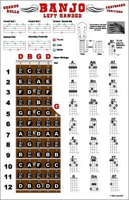 Amazon.com: Left Handed Banjo Chords and Fretboard Poster - Open G ...