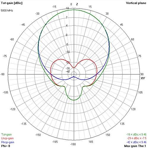 TrueRC X-AIR 5.8GHz RHCP FPV Antenna